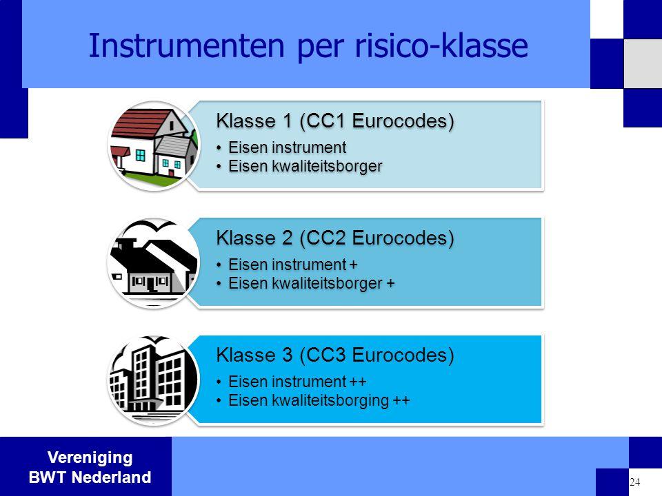 Instrumenten per risico-klasse