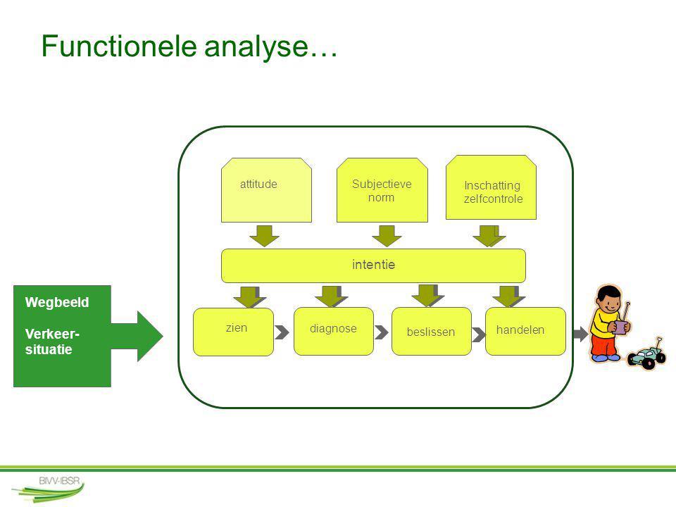 Functionele analyse… intentie Wegbeeld Verkeer-situatie attitude