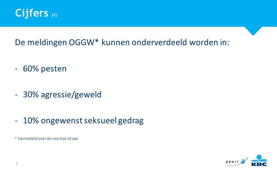 Cijfers (1) De meldingen OGGW* kunnen onderverdeeld worden in:
