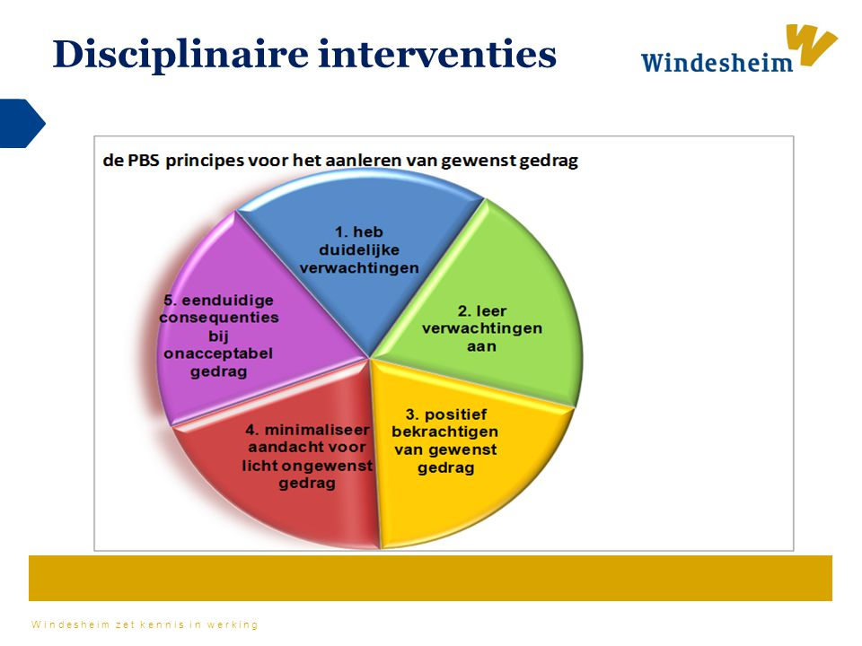 Disciplinaire interventies