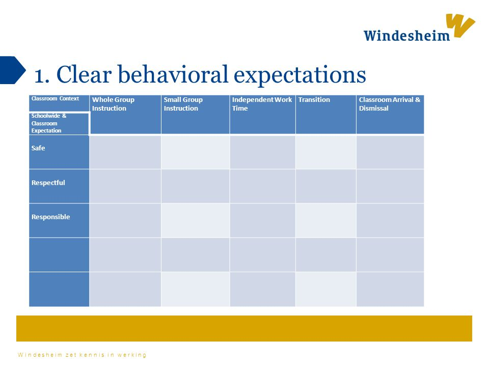 1. Clear behavioral expectations