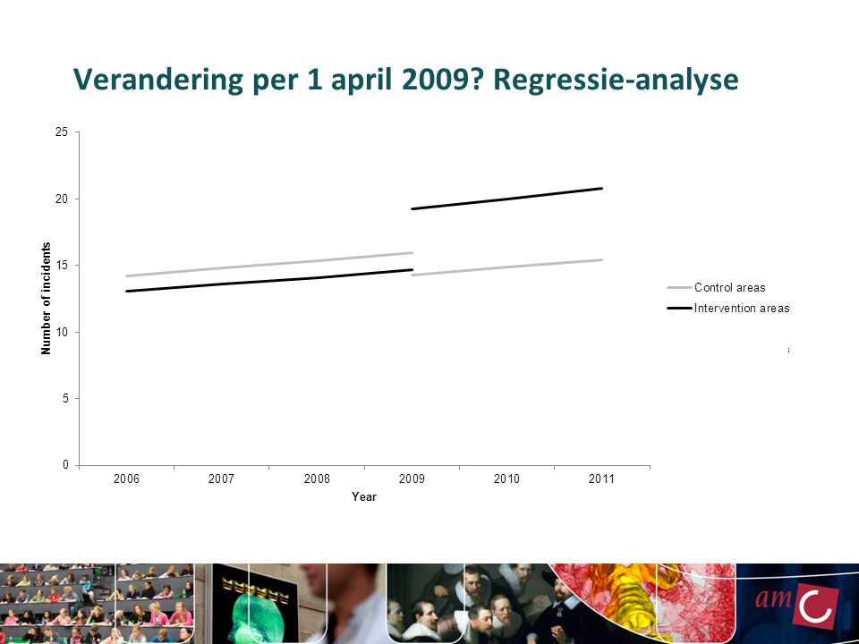 Verandering per 1 april 2009 Regressie-analyse