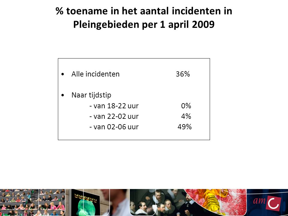 % toename in het aantal incidenten in Pleingebieden per 1 april 2009
