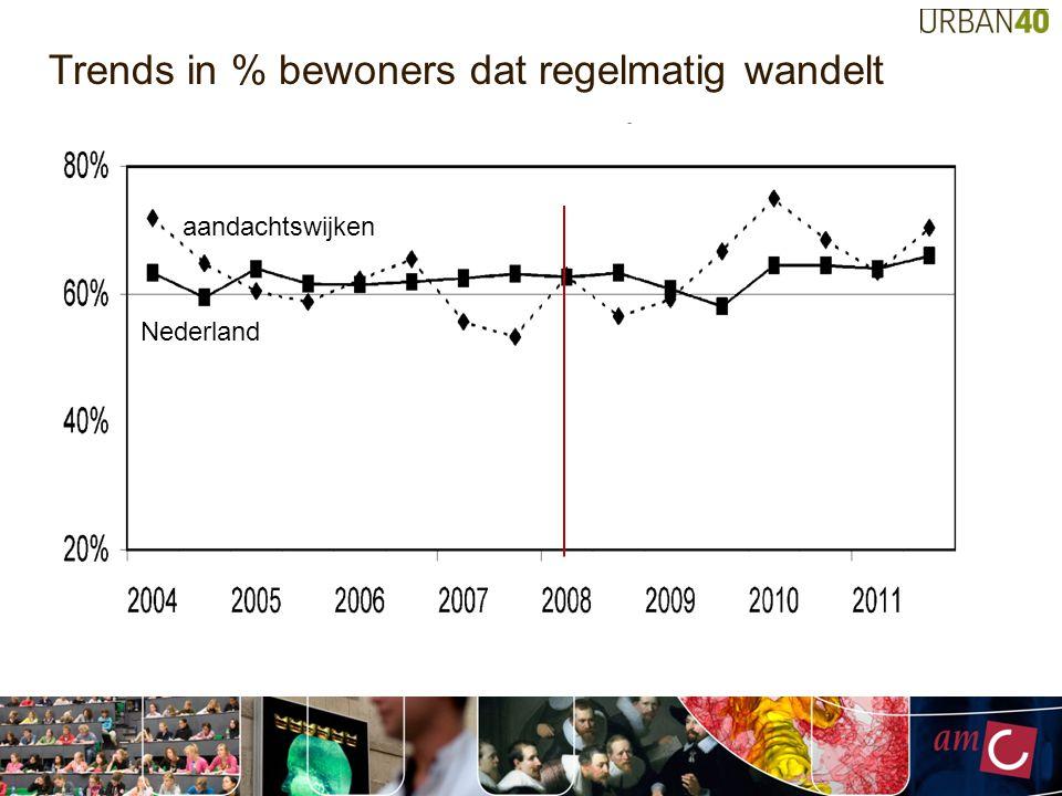 Trends in % bewoners dat regelmatig wandelt
