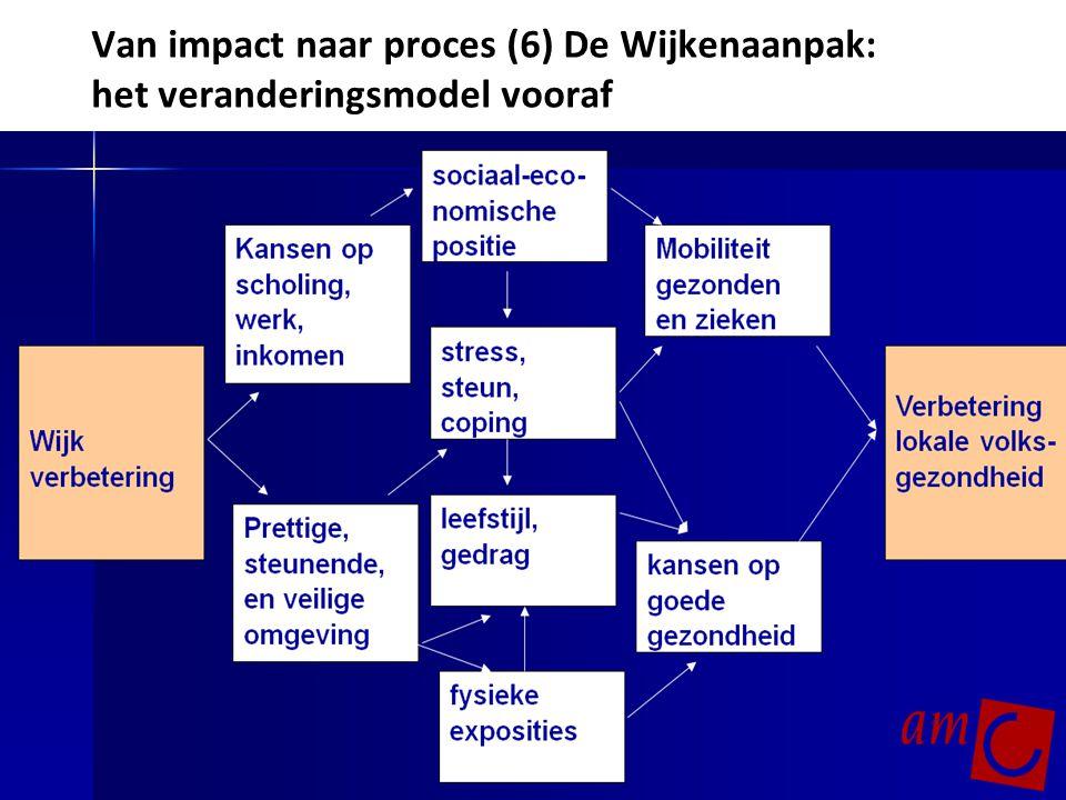 Van impact naar proces (6) De Wijkenaanpak: het veranderingsmodel vooraf