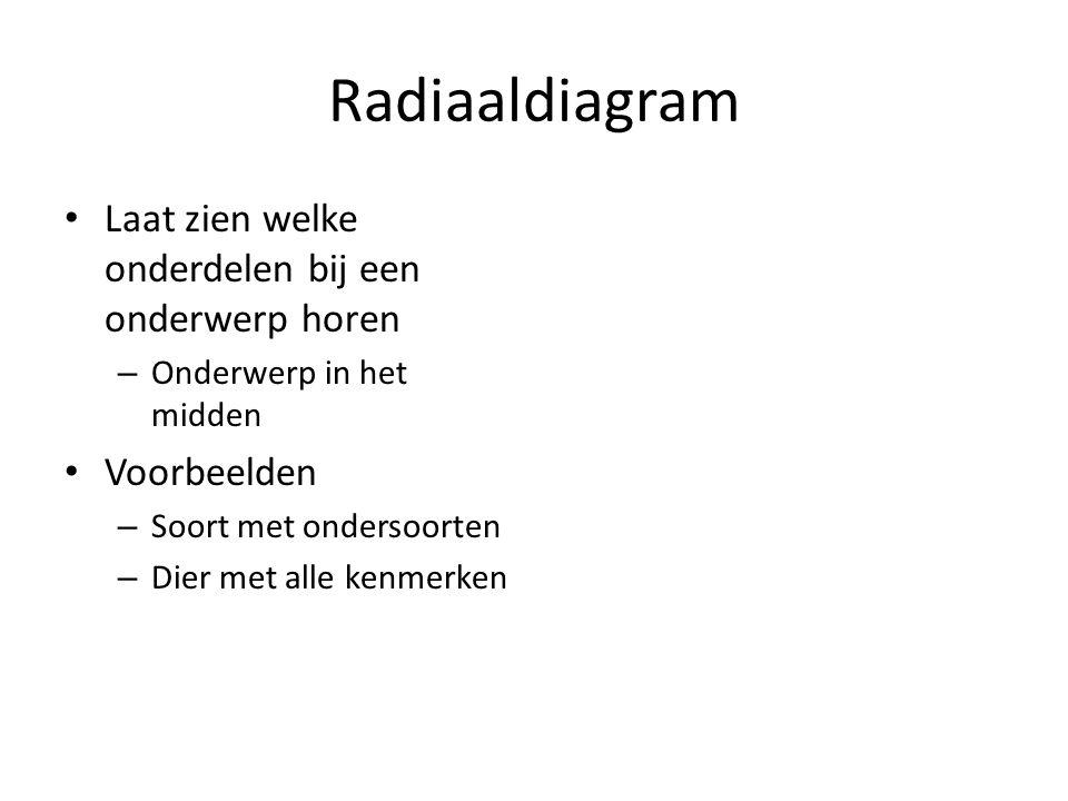Radiaaldiagram Laat zien welke onderdelen bij een onderwerp horen