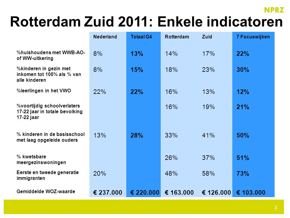 Rotterdam Zuid 2011: Enkele indicatoren