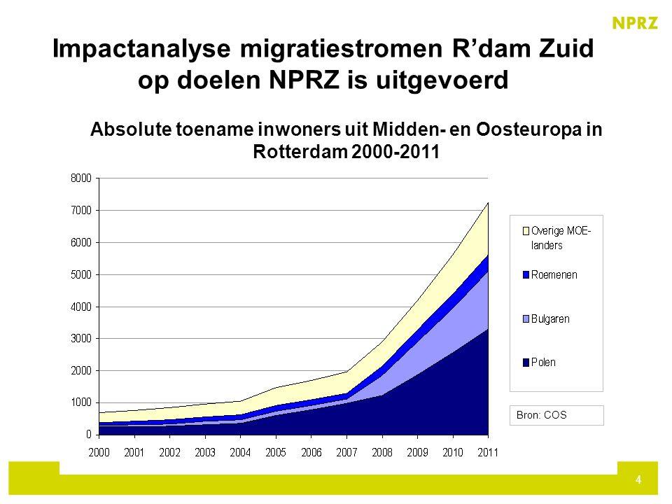 Impactanalyse migratiestromen R'dam Zuid op doelen NPRZ is uitgevoerd