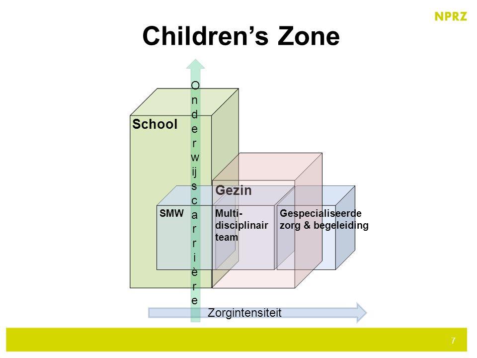 Children's Zone School Gezin Onderw ijscarr ière Zorgintensiteit SMW