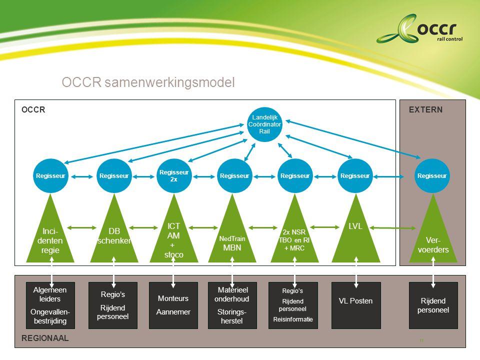 OCCR samenwerkingsmodel