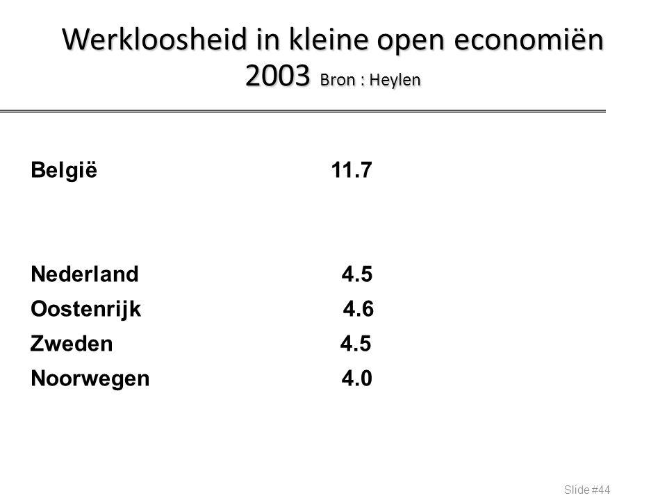 Werkloosheid in kleine open economiën 2003 Bron : Heylen
