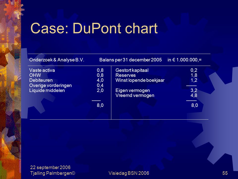 Case: DuPont chart Onderzoek & Analyse B.V. Balans per 31 december 2005 in € 1.000.000,= Vaste activa 0,8 Gestort kapitaal 0,2.