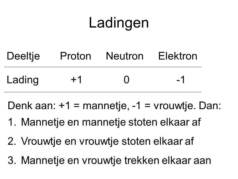 Ladingen Deeltje Proton Neutron Elektron Lading +1 0 -1