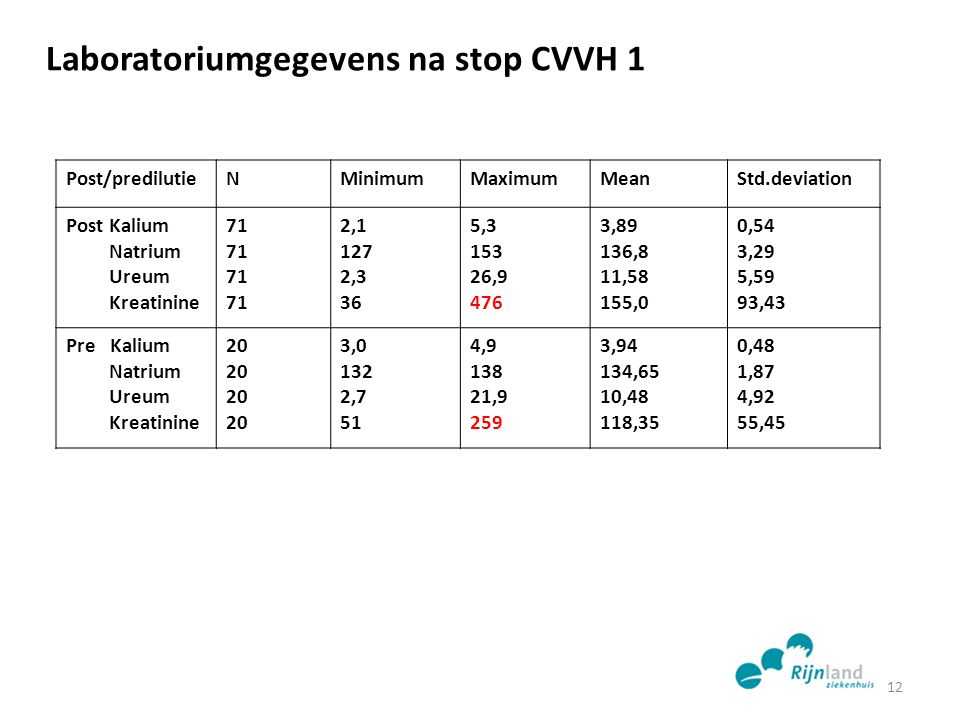 Laboratoriumgegevens na stop CVVH 1