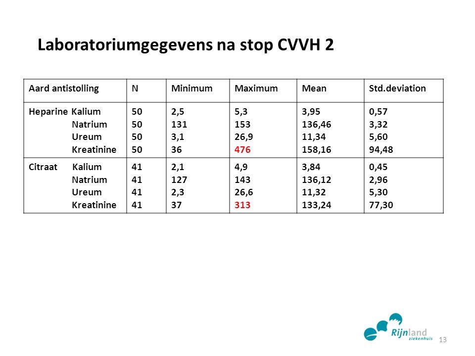 Laboratoriumgegevens na stop CVVH 2