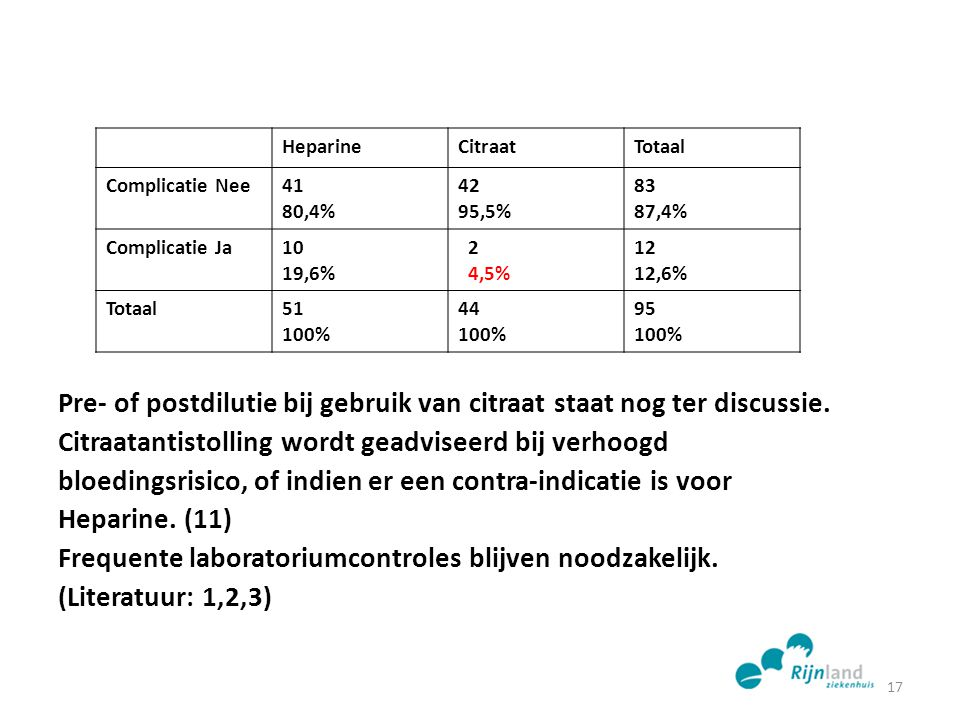 Heparine Citraat. Totaal. Complicatie Nee. 41. 80,4% 42. 95,5% 83. 87,4% Complicatie Ja. 10.