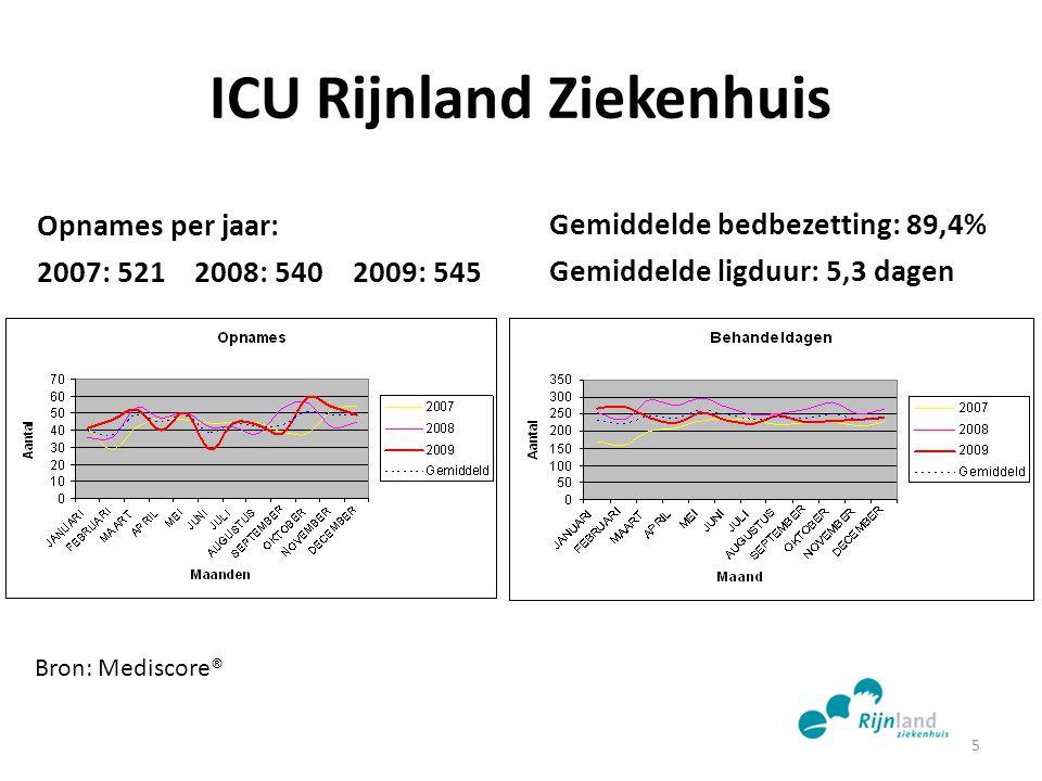 ICU Rijnland Ziekenhuis