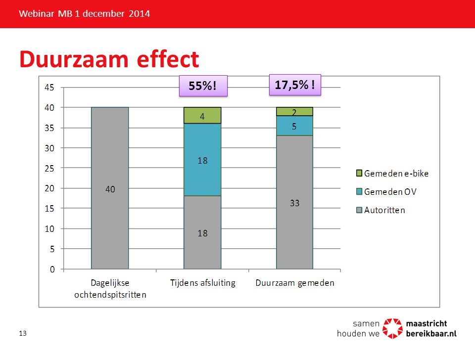 Duurzaam effect 55%! 17,5% ! Webinar MB 1 december 2014