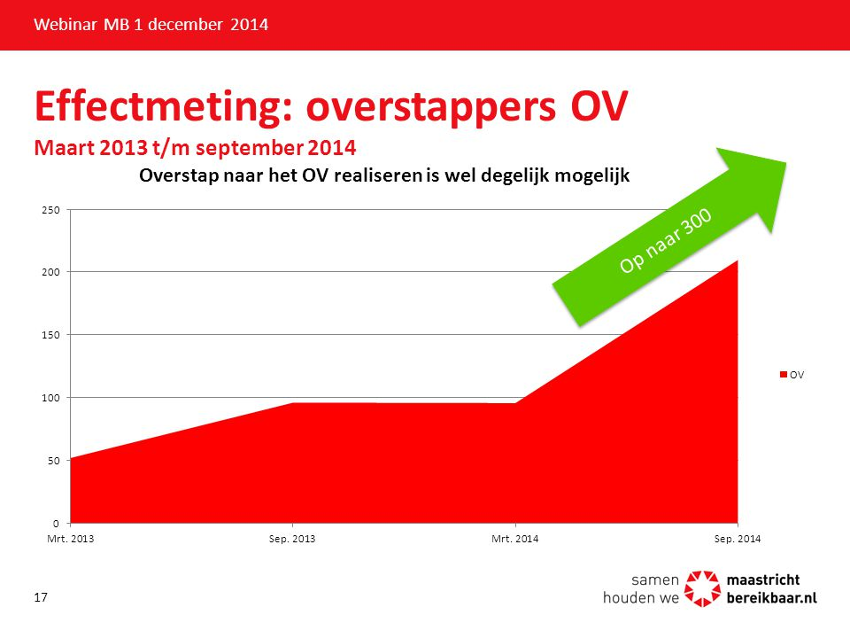 Effectmeting: overstappers OV Maart 2013 t/m september 2014