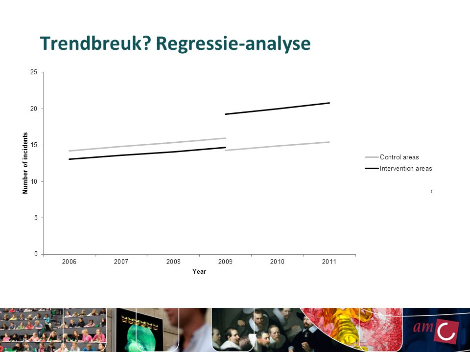 Trendbreuk Regressie-analyse