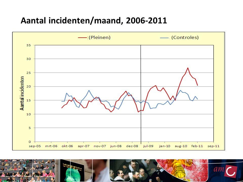 Aantal incidenten/maand, 2006-2011