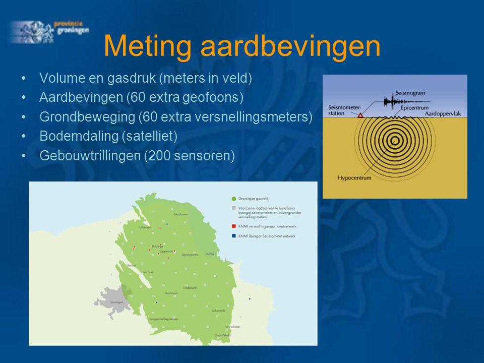 Meting aardbevingen Volume en gasdruk (meters in veld)