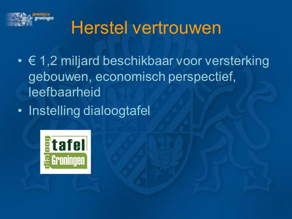 Herstel vertrouwen € 1,2 miljard beschikbaar voor versterking gebouwen, economisch perspectief, leefbaarheid.