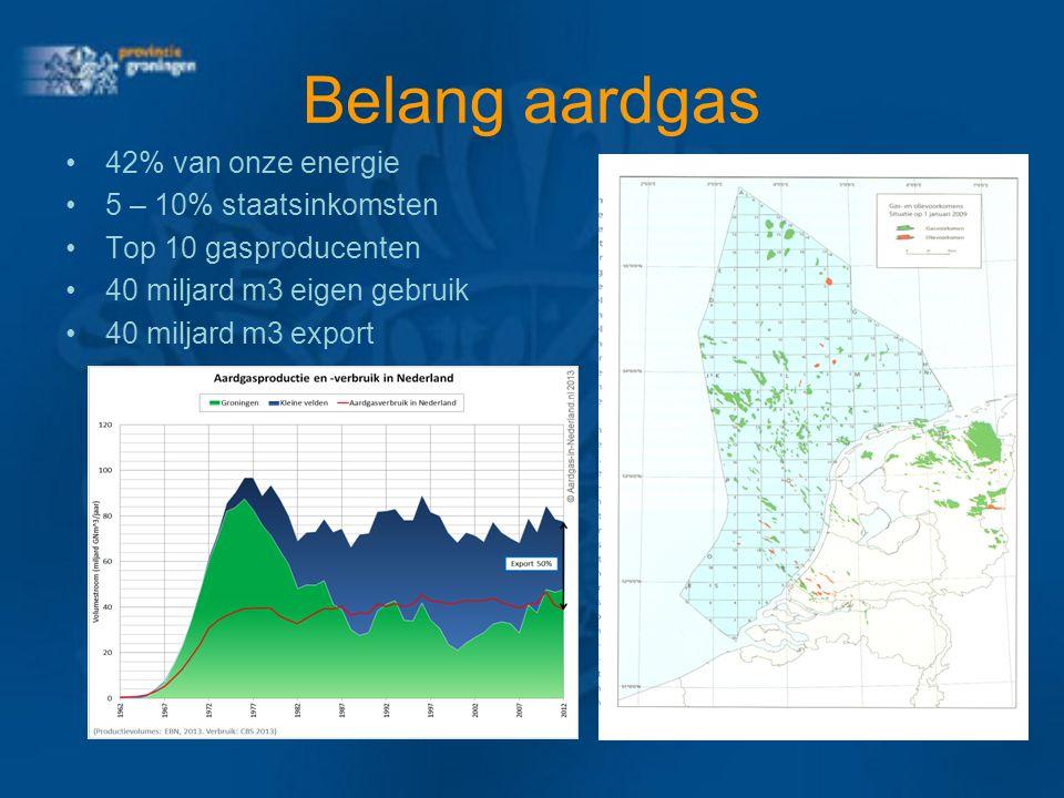 Belang aardgas 42% van onze energie 5 – 10% staatsinkomsten