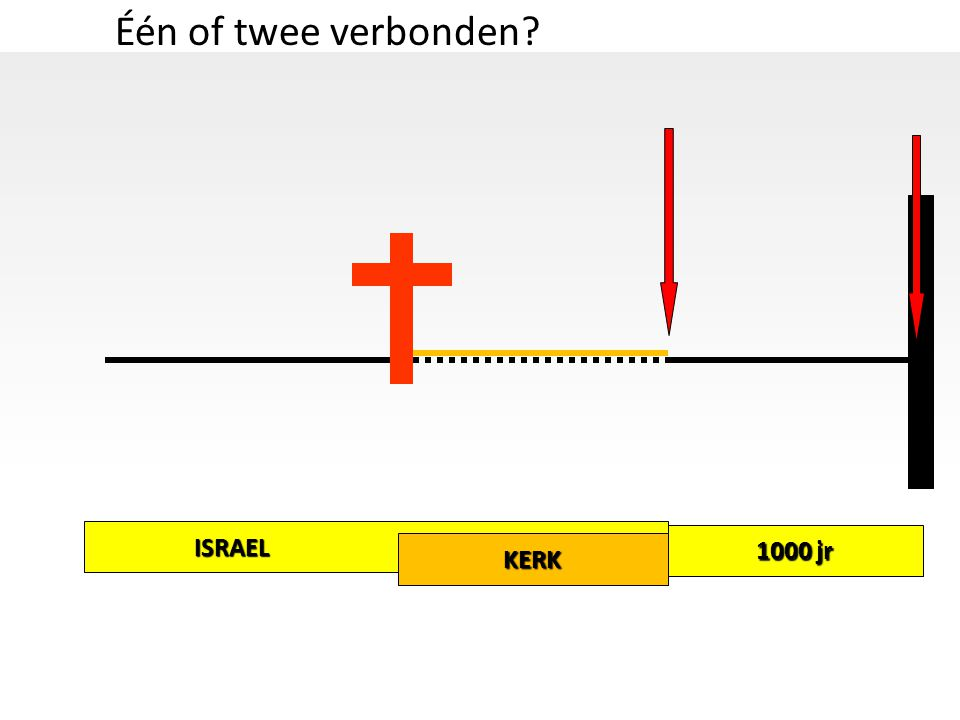 Één of twee verbonden ISRAEL 1000 jr KERK
