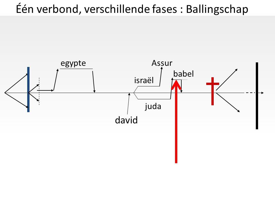 Één verbond, verschillende fases : Ballingschap