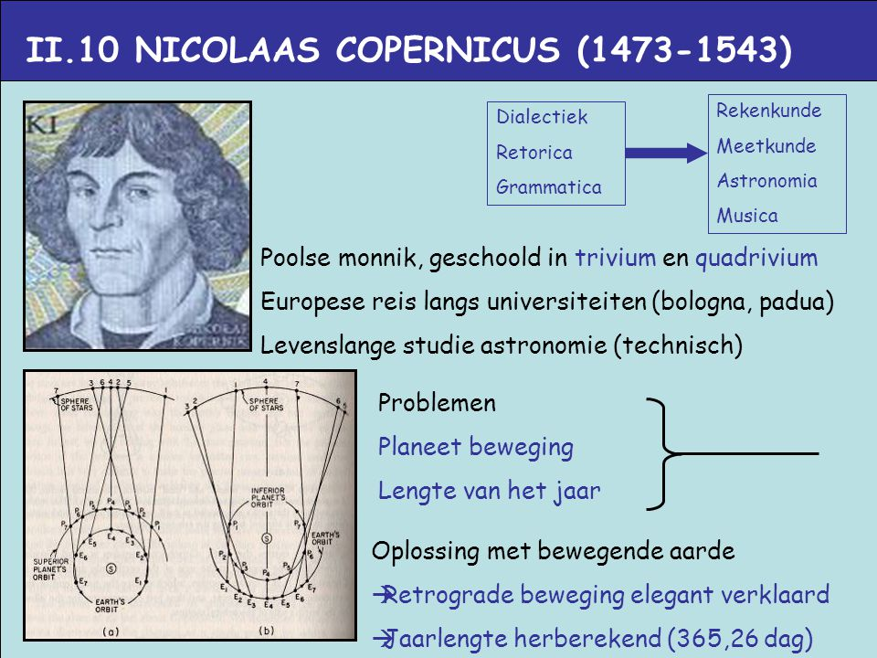 II.10 NICOLAAS COPERNICUS (1473-1543)