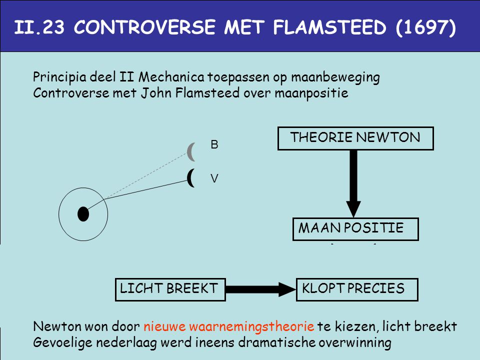 II.23 CONTROVERSE MET FLAMSTEED (1697)