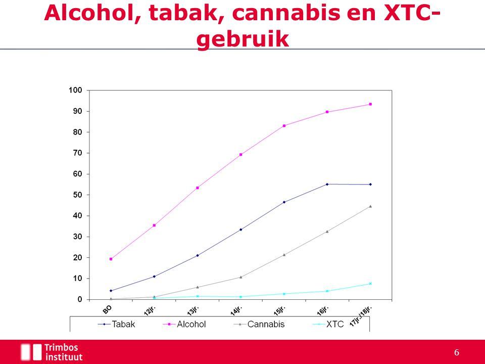 Alcohol, tabak, cannabis en XTC-gebruik