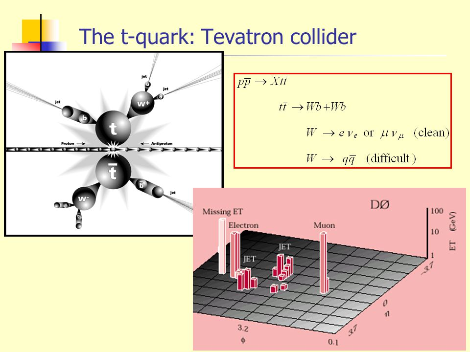 The t-quark: Tevatron collider