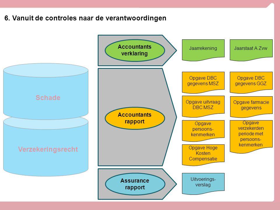 Accountantsverklaring CONTROLEGEBOUW (Divisie Control)