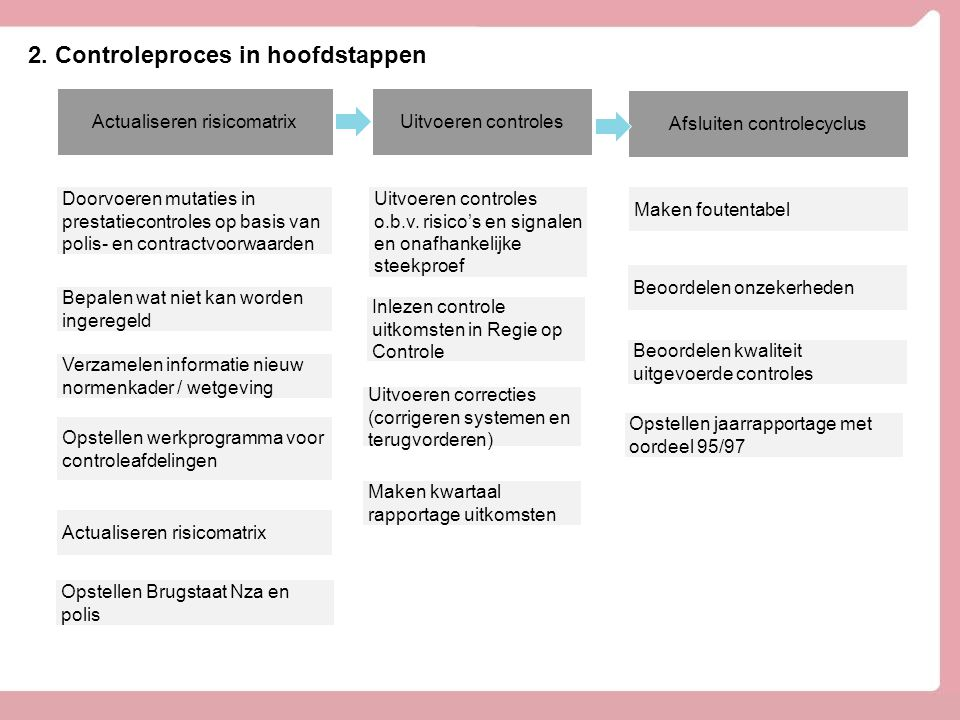 2. Controleproces in hoofdstappen