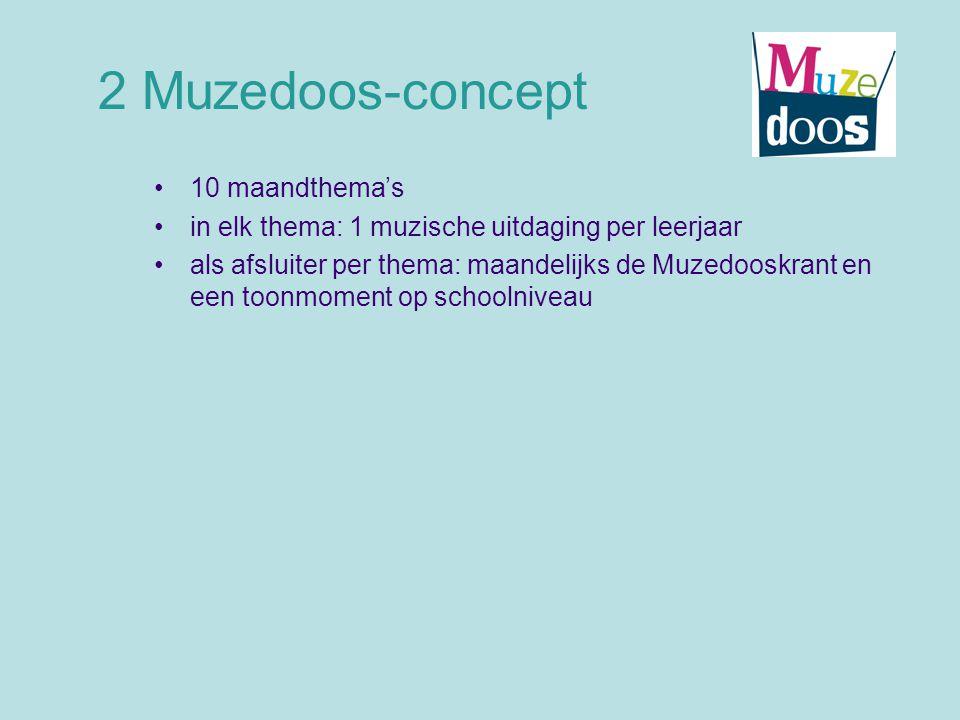 2 Muzedoos-concept 10 maandthema's