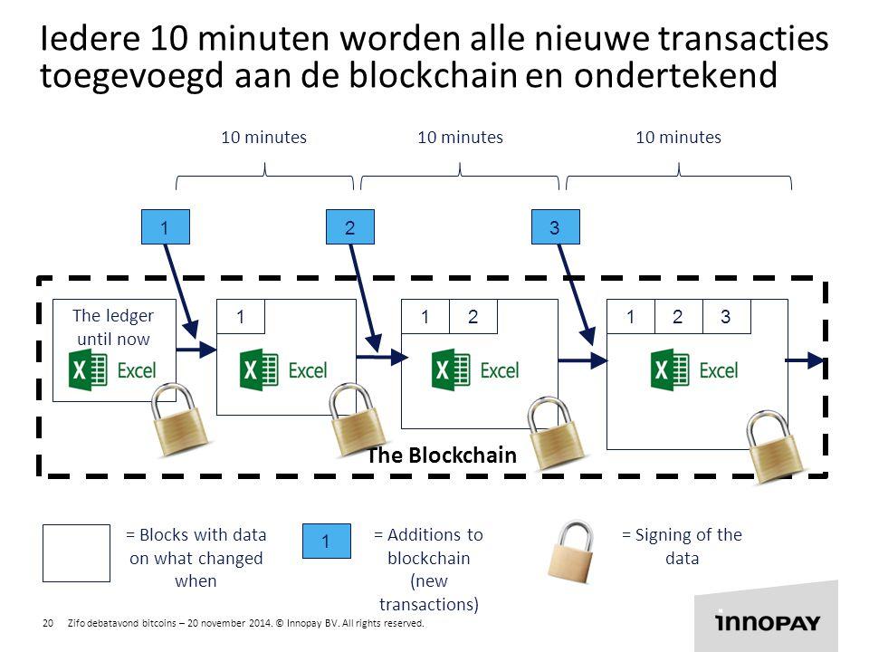 Iedere 10 minuten worden alle nieuwe transacties toegevoegd aan de blockchain en ondertekend