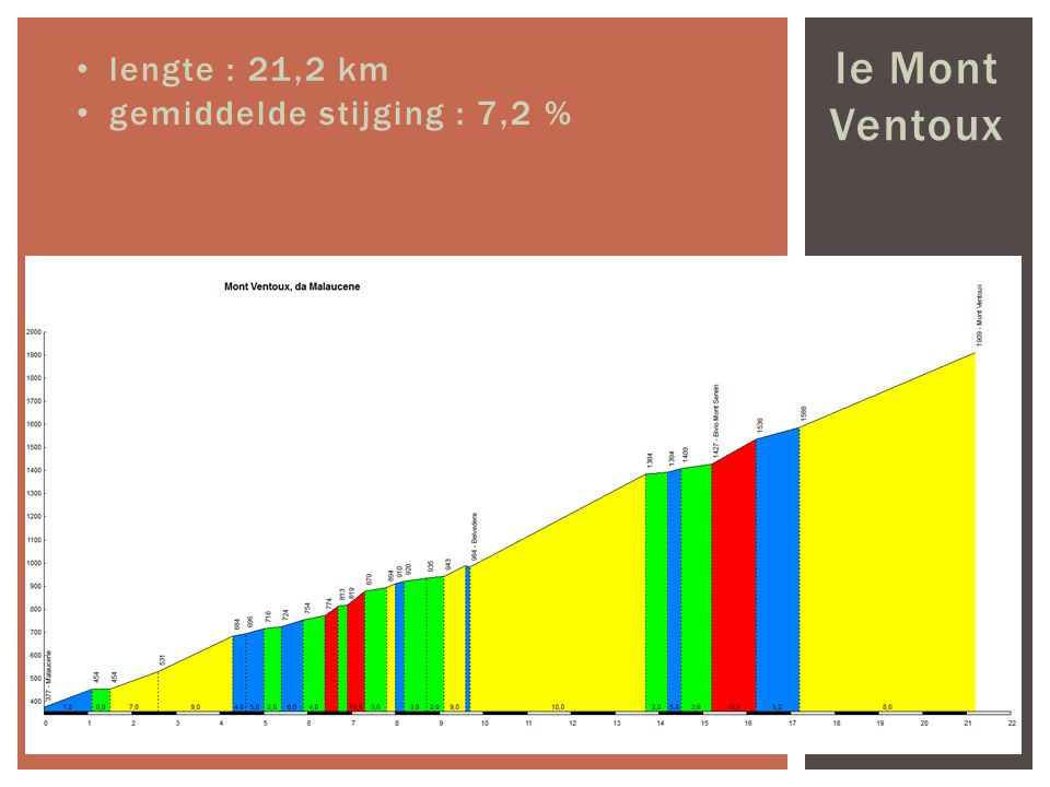 le Mont Ventoux lengte : 21,2 km gemiddelde stijging : 7,2 %