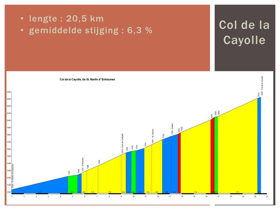 lengte : 20,5 km Col de la Cayolle gemiddelde stijging : 6,3 %