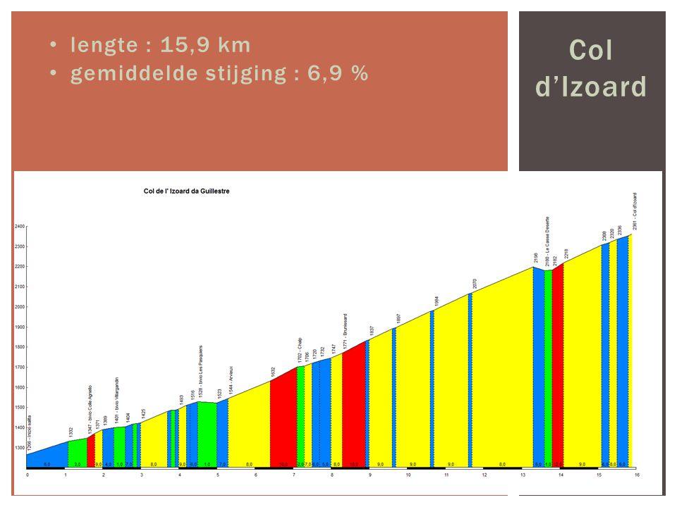 lengte : 15,9 km Col d'Izoard gemiddelde stijging : 6,9 %