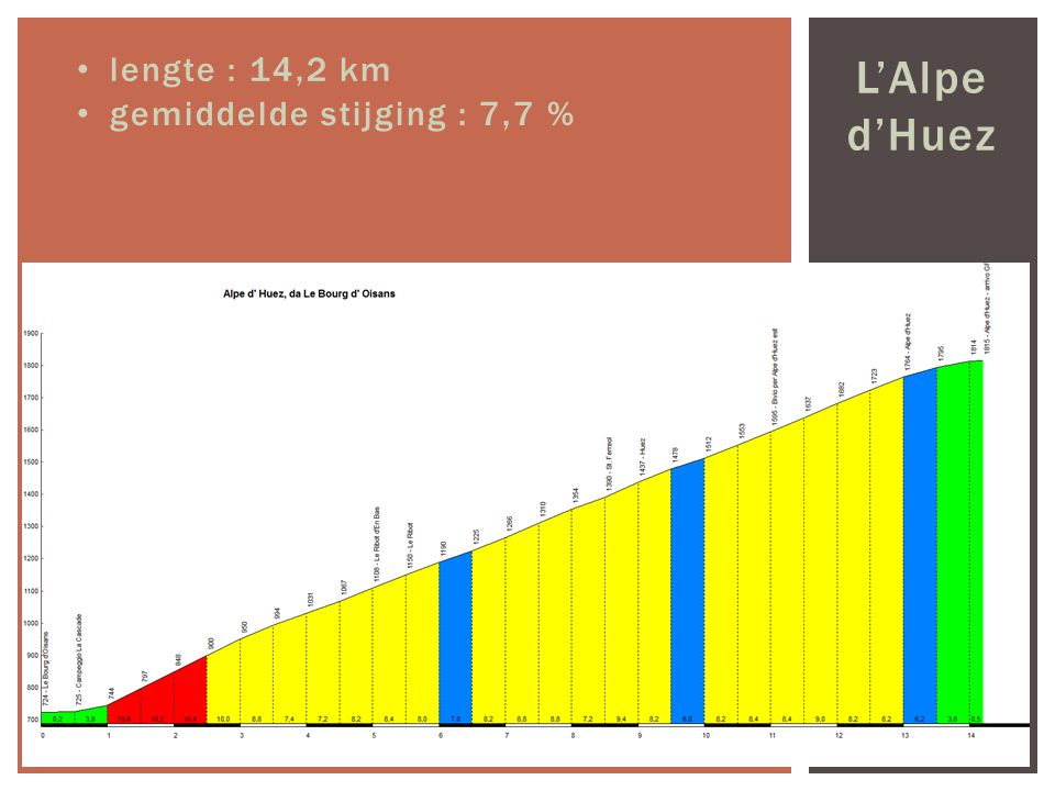 lengte : 14,2 km L'Alpe d'Huez gemiddelde stijging : 7,7 %