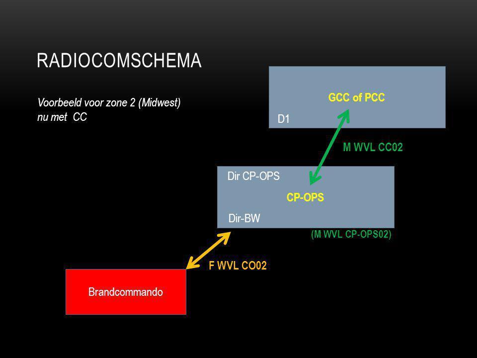 Radiocomschema GCC of PCC Voorbeeld voor zone 2 (Midwest) nu met CC D1