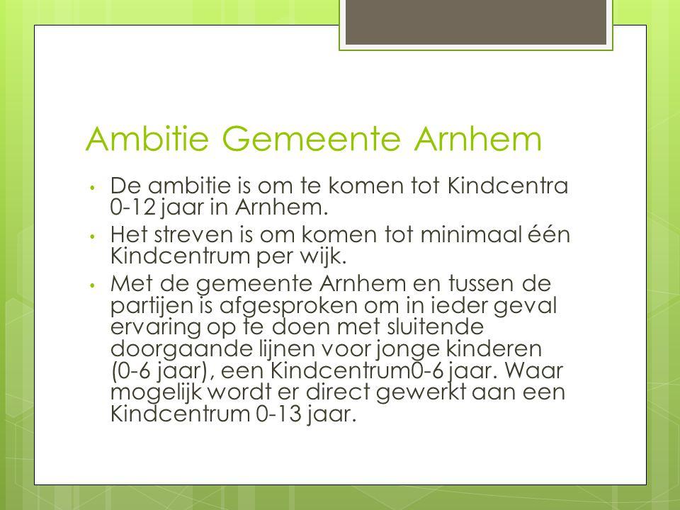 Ambitie Gemeente Arnhem
