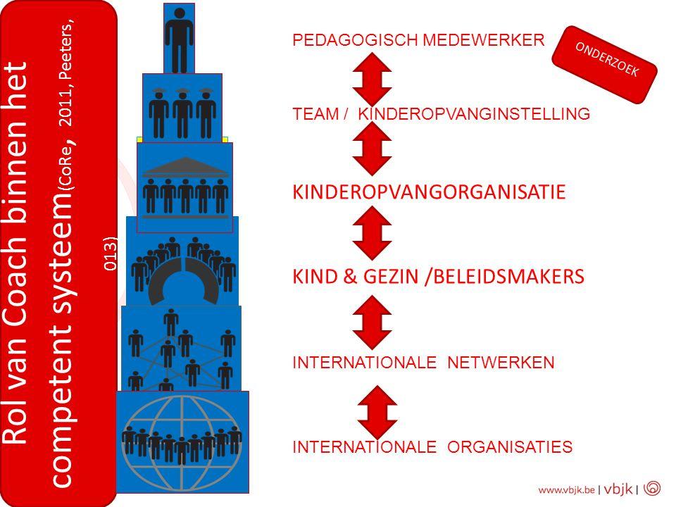 Rol van Coach binnen het competent systeem(CoRe, 2011, Peeters, 013)