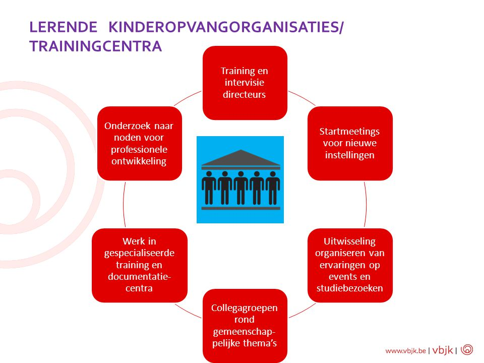 Lerende Kinderopvangorganisaties/ trainingcentra