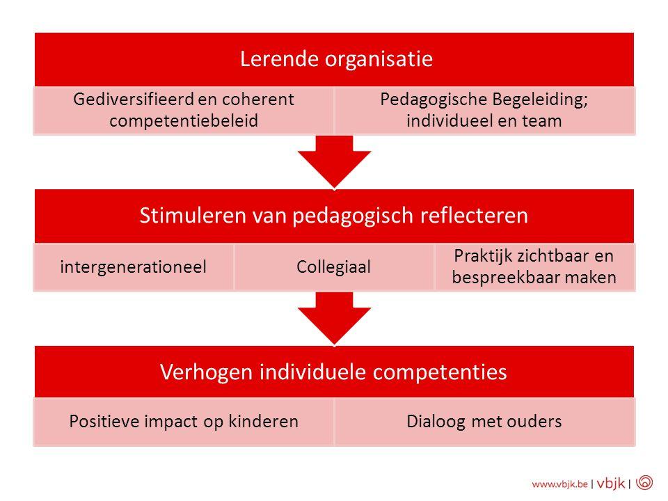 Gediversifieerd en coherent competentiebeleid