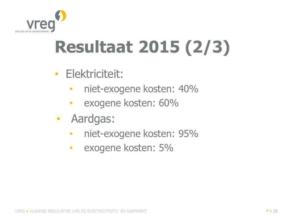 Resultaat 2015 (2/3) Elektriciteit: Aardgas: niet-exogene kosten: 40%