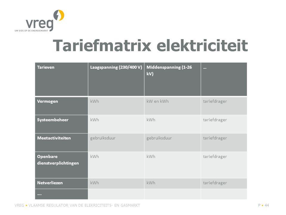 Tariefmatrix elektriciteit