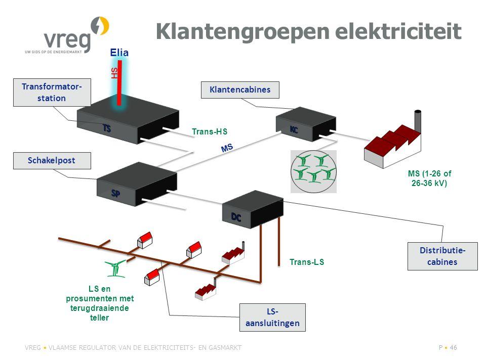 Klantengroepen elektriciteit